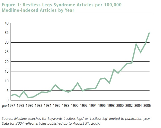 Epidemiology and Pathophysiology of Restless Legs Syndrome