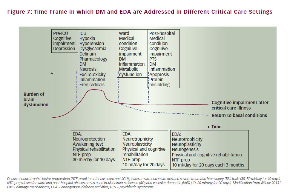 Long-term Cognitive Impairment after Critical Illness – Definition