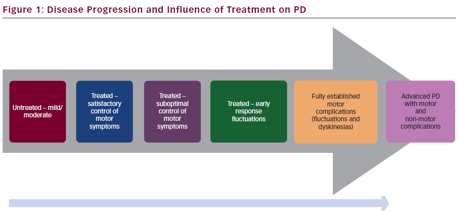 Parkinsons Disease Progression >> Progression Of Parkinson S Disease And Unmet Needs In Mid To Late