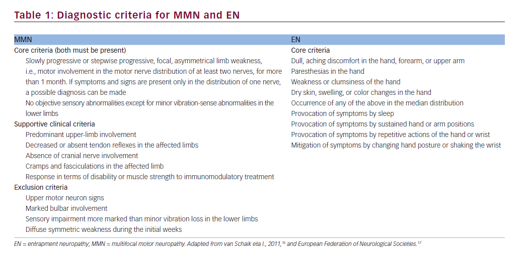 Electrodiagnostic tests, including nerve conduction studies and electromyography, are used to confirm the clinical diagnosis of both EN27 and MMN.