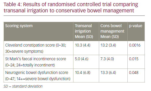 Evaluation and Treatment of Neurogenic Bowel Dysfunction – A