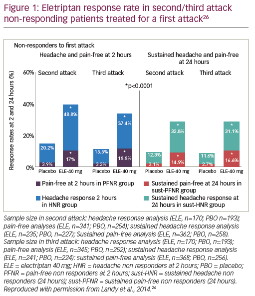 Figure 1: Eletriptan response rate in second/third attack non-responding patients treated for a first attack26
