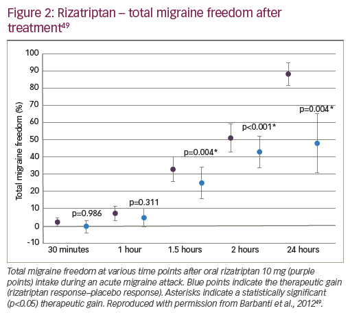 Figure 2: Rizatriptan – total migraine freedom after treatment49