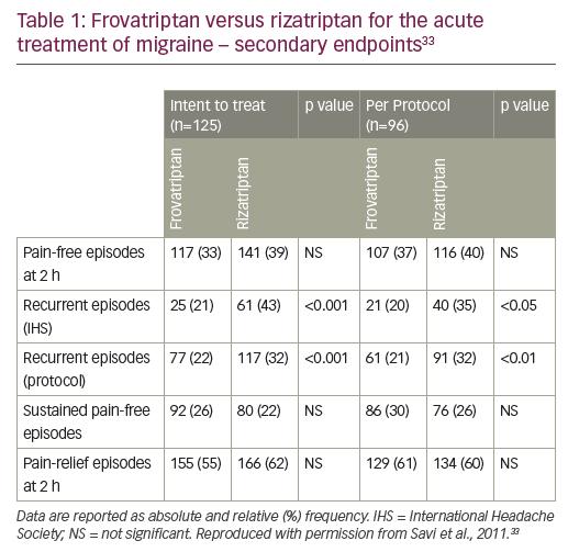 Table 1: Frovatriptan versus rizatriptan for the acute treatment of migraine – secondary endpoints33