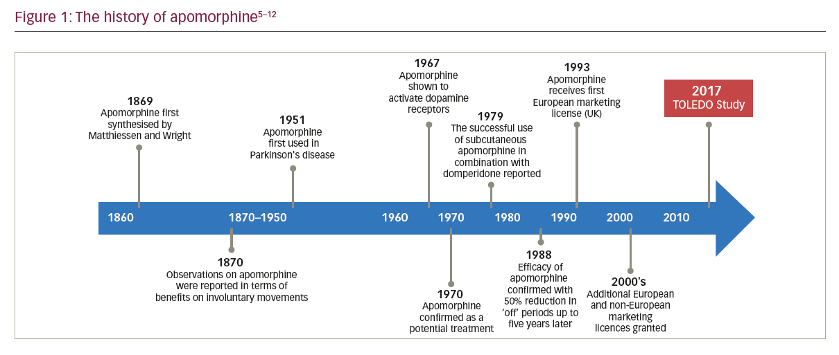 A Landmark Year for Apomorphine – Advancing Parkinson's