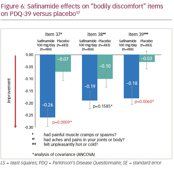 Safinamide as Add-on Therapy – Moving Beyond Dopamine for a