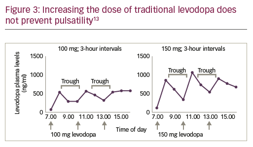Figure 3: Increasing the dose of traditional levodopa does not prevent pulsatility13