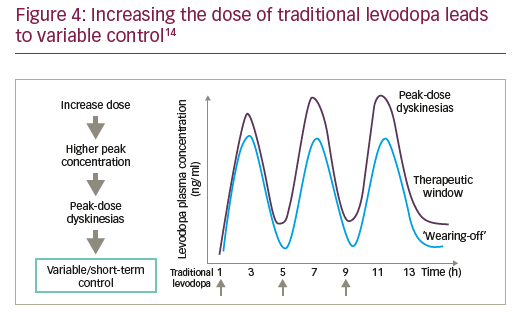 Figure 4: Increasing the dose of traditional levodopa leads to variable control14