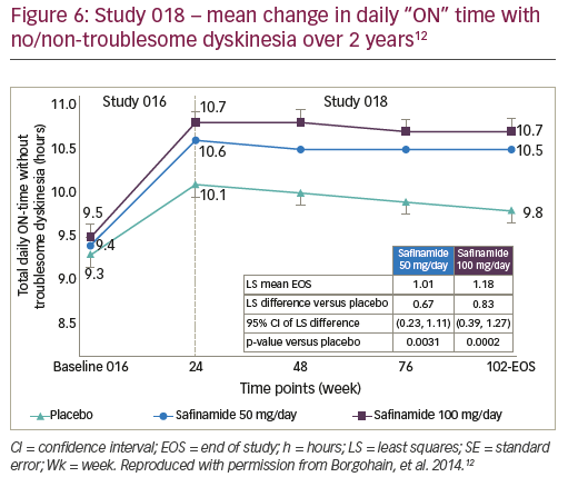 """Figure 6: Study 018 – mean change in daily """"ON"""" time with no/non-troublesome dyskinesia over 2 years12"""