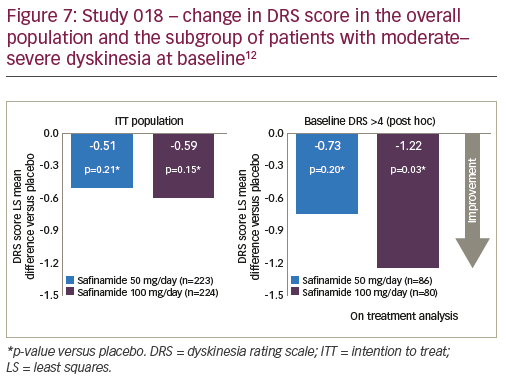Figure 7: Study 018 – change in DRS score in the overall population and the subgroup of patients with moderate–severe dyskinesia at baseline12