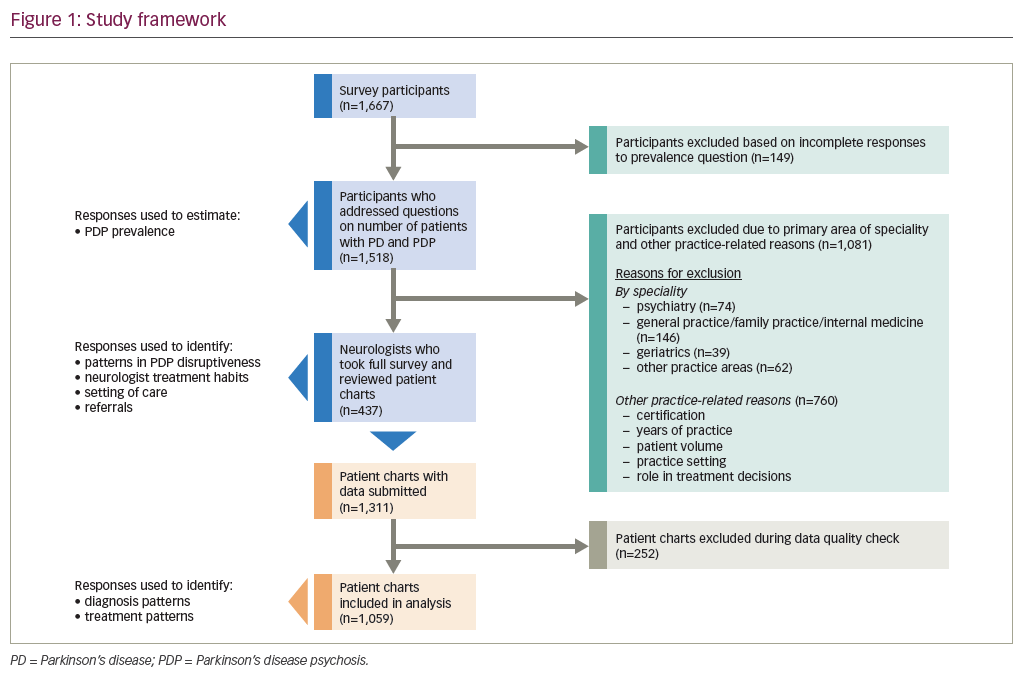 Figure 1: Study framework