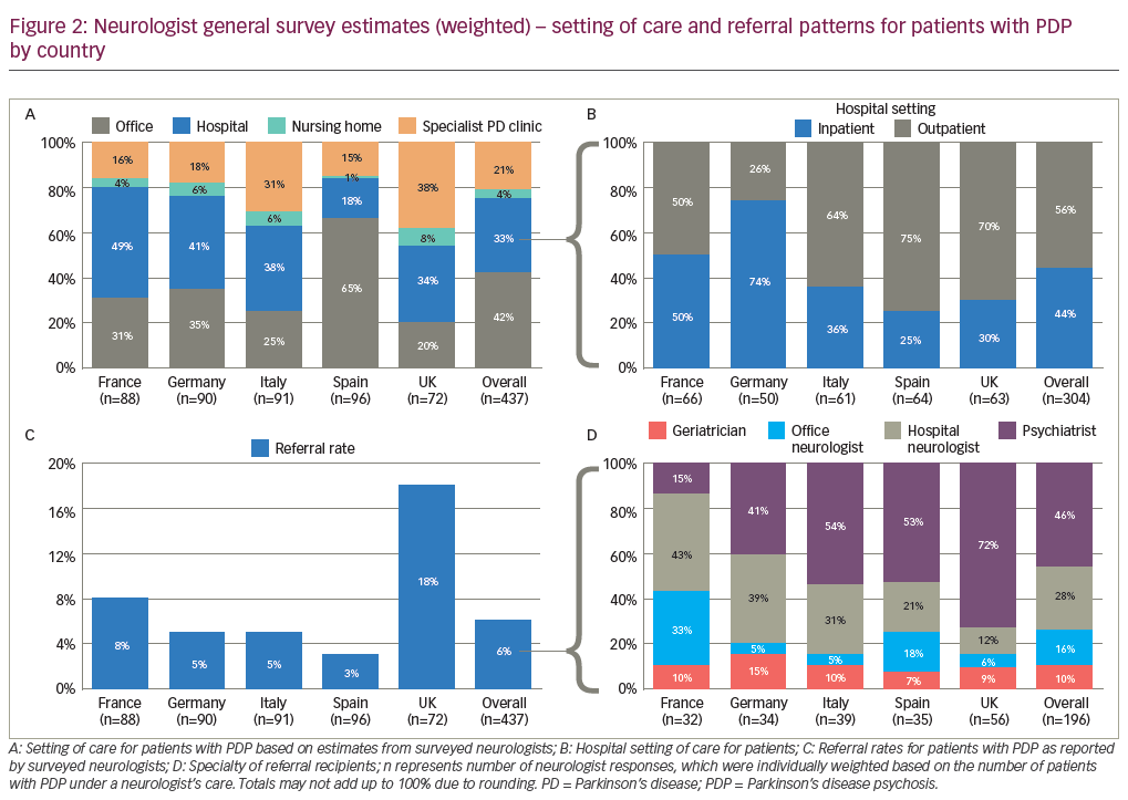 Figure 2: Neurologist general survey estimates (weighted) – setting of care and referral patterns for patients with PDP by country