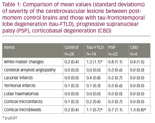 Table 1: Comparison of mean values (standard deviations) of severity of the cerebrovascular lesions between postmortem control brains and those with tau-frontotemporal lobe degeneration (tau-FTLD), progressive supranuclear palsy (PSP), corticobasal degeneration (CBD)