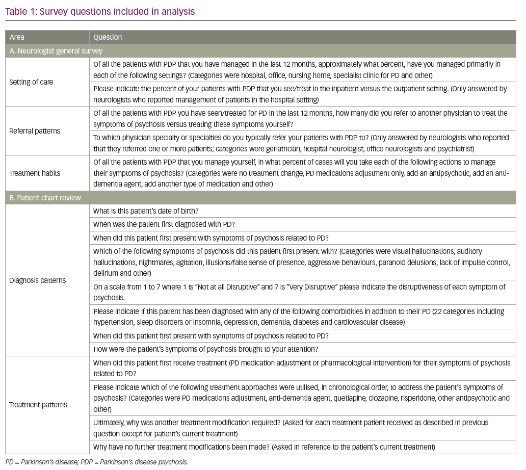 Table 1: Survey questions included in analysis