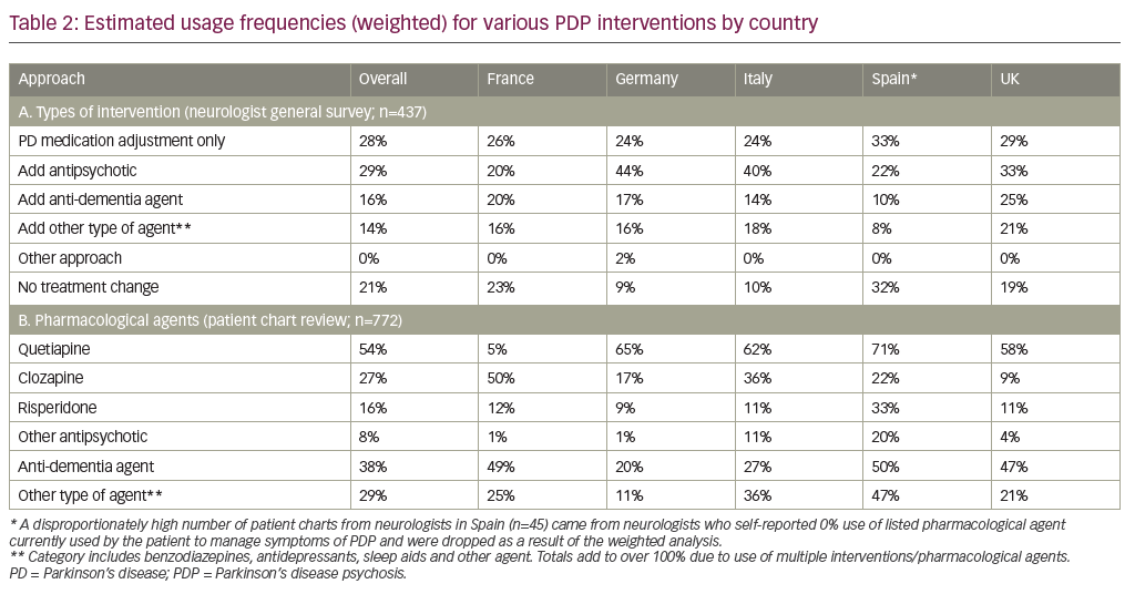Table 2: Estimated usage frequencies (weighted) for various PDP interventions by country