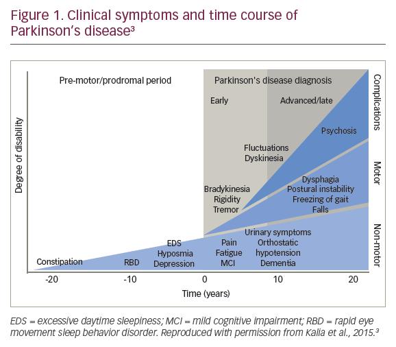 Treatment Advances In Parkinson's Disease Psychosis