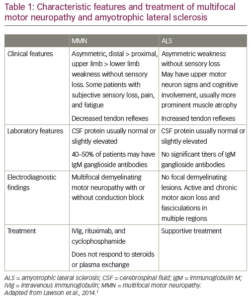 While early diagnosis of MMN can be difficult in atypical cases, there are cardinal clinical features that can help establish the diagnosis.