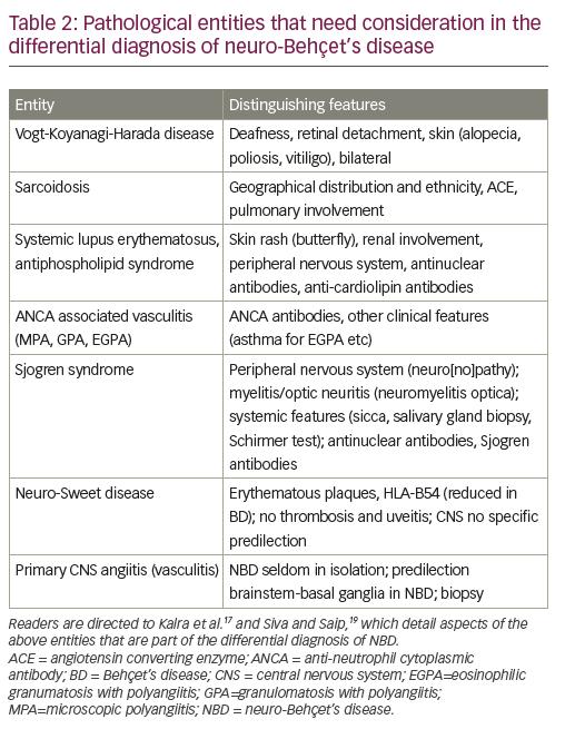 Neuro-Behçet's Disease – Clinical Features, Diagnosis and